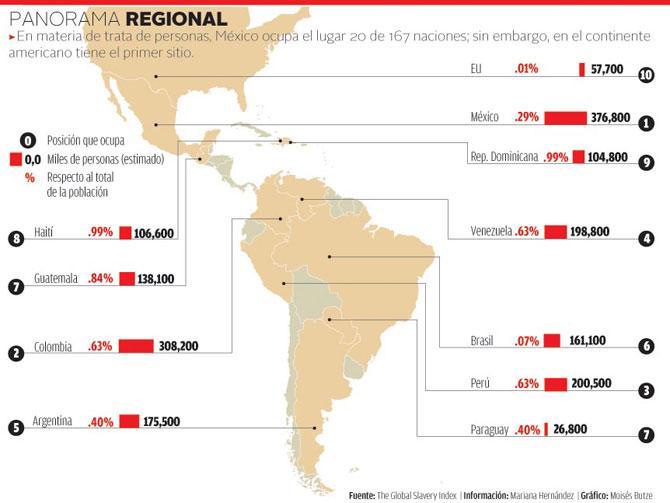 México no cumple ni con los estándares mínimos para eliminar la trata de personas : EU