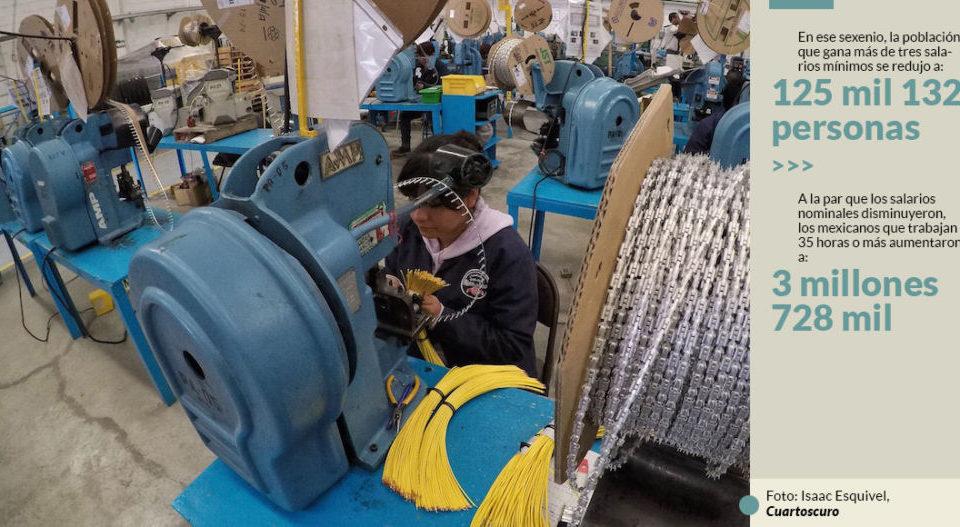 El número de mexicanos con un buen salario cayó con EPN, y 74.1% trabaja más de 35 horas: UNAM