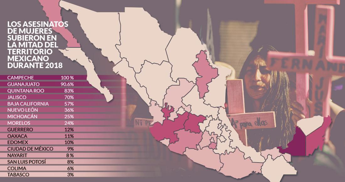 Los feminicidios suben en 50% del país; lo peor lo viven en Jalisco, BC, Guanajuato, Campeche y QRoo