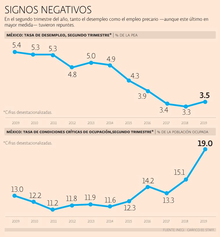 A junio precariedad laboral escala a récord