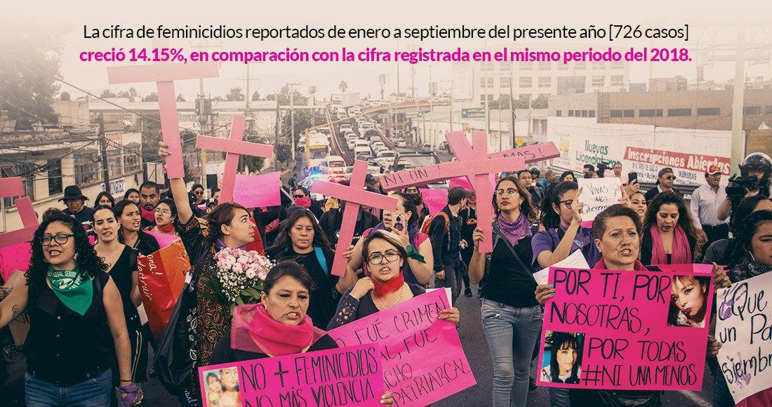 Feminicidios repuntan 14.15% en 9 meses; Edomex y Jalisco son los más violentos contra mujeres