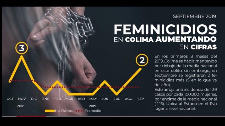 Homicidio de mujeres en Colima alcanza el nivel de epidemia, según OMS