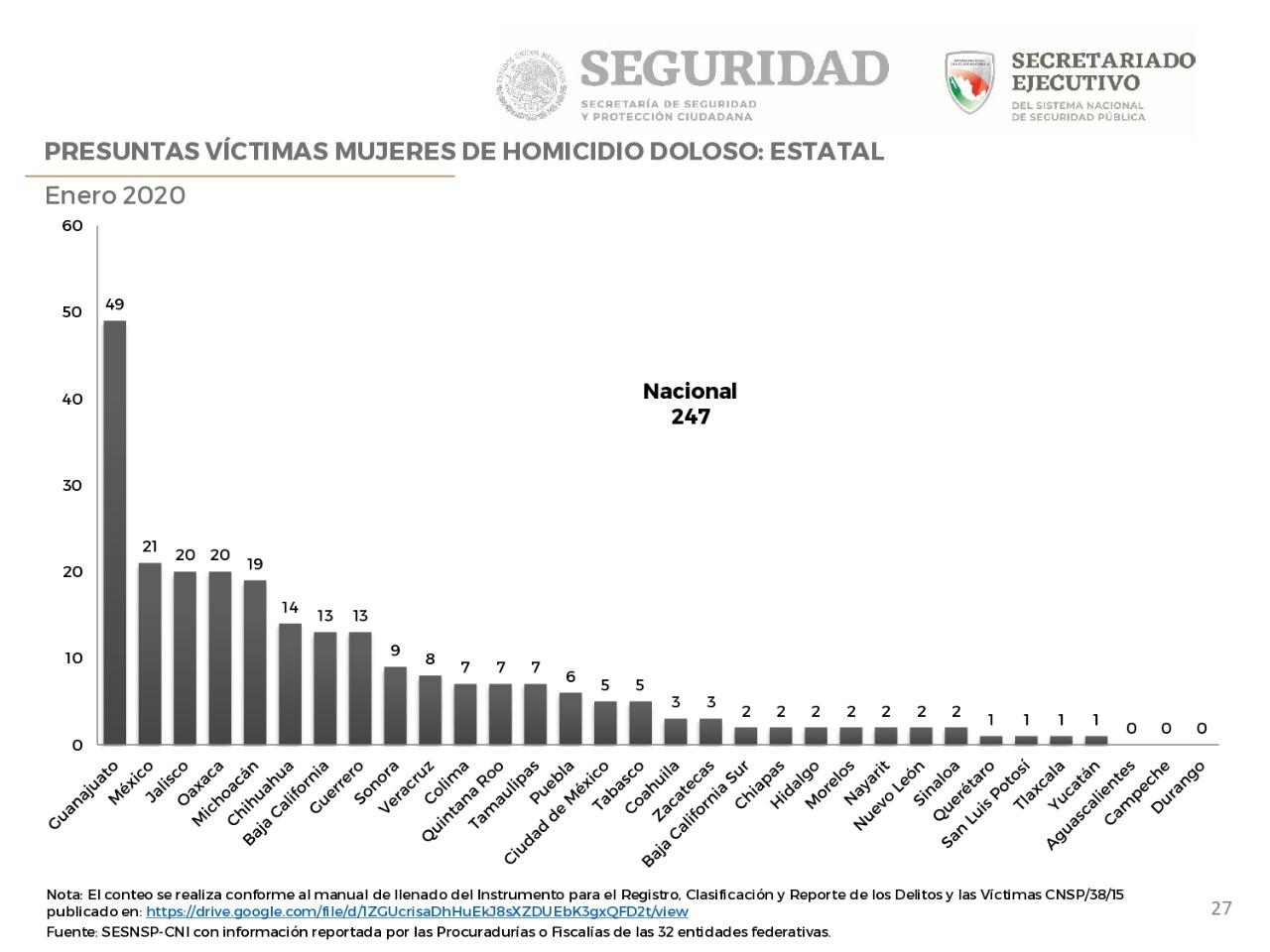 Michoacán en los primeros lugares en homicidios de mujeres y violencia de género