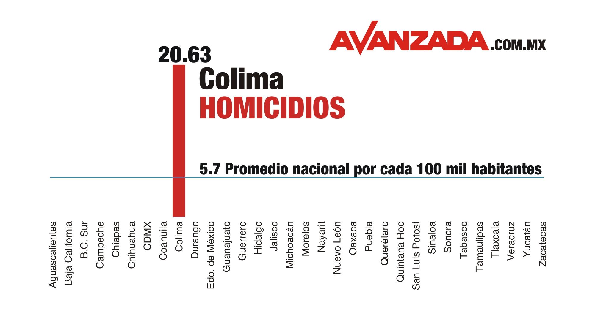 Tasa de asesinatos de Colima es cuatro veces mayor que el promedio nacional