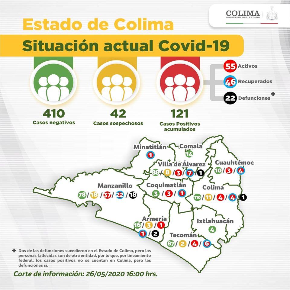 Colima es el cuarto estado de México con la mayor letalidad por Covid-19 (Colima)