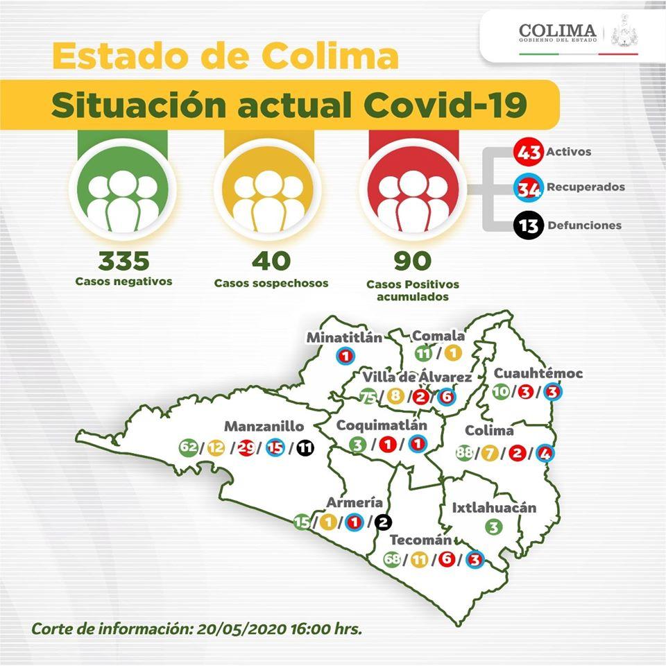 Colima compró 50 ventiladores con sobreprecio de 400 mil cada uno… Y ni siquiera han llegado