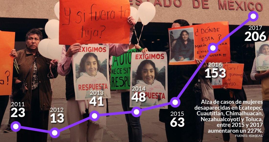 El Edomex abandona a sus niñas y adolescentes: Informe; escalan desapariciones en 5 municipios