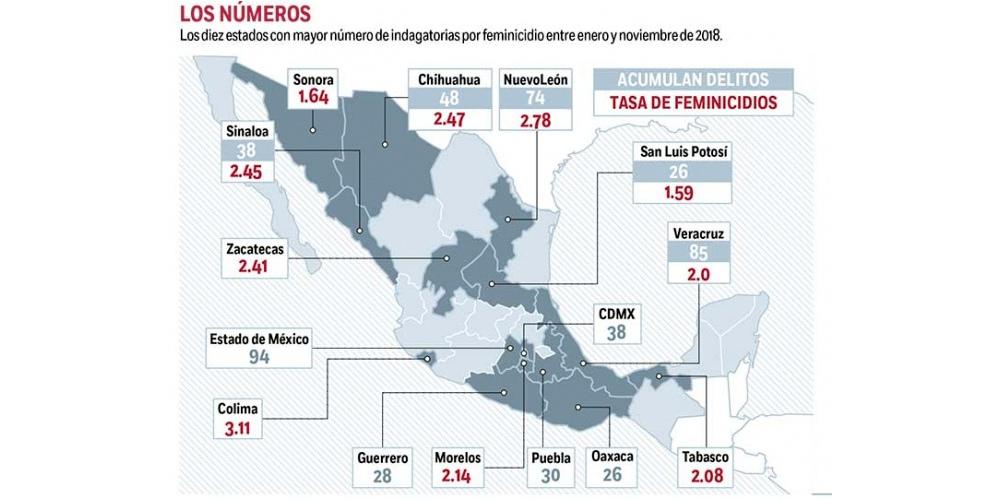 En 6 estados, entre ellos Veracruz, van 50% de feminicidios; suman 377 casos en 11 meses
