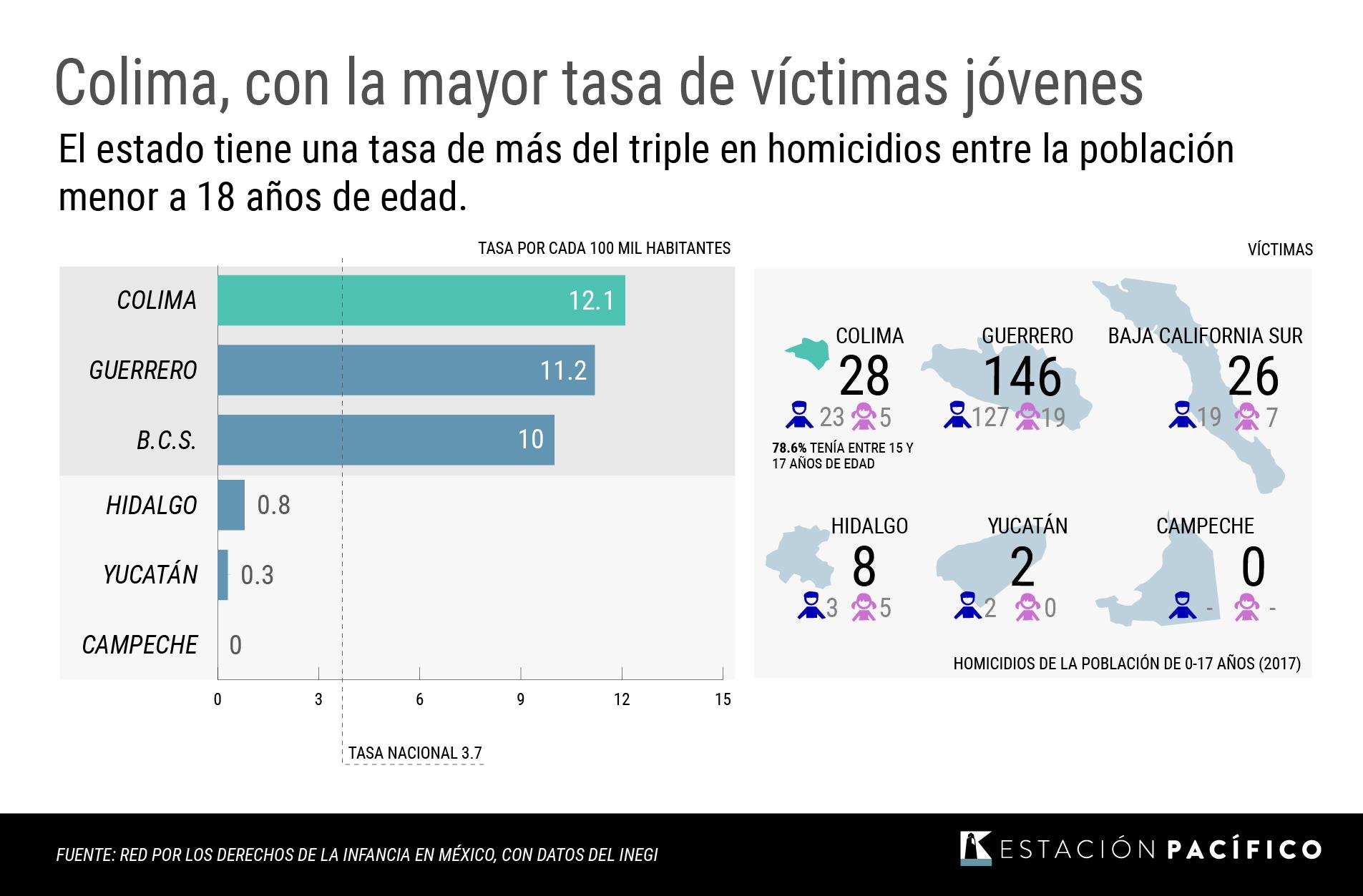 La violencia se ensaña con la infancia de Colima