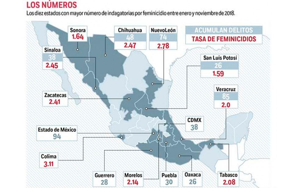 Chihuahua, entre los estados con más feminicidios