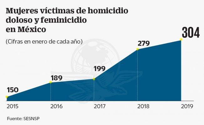 Mataron a 10 mujeres al día durante enero