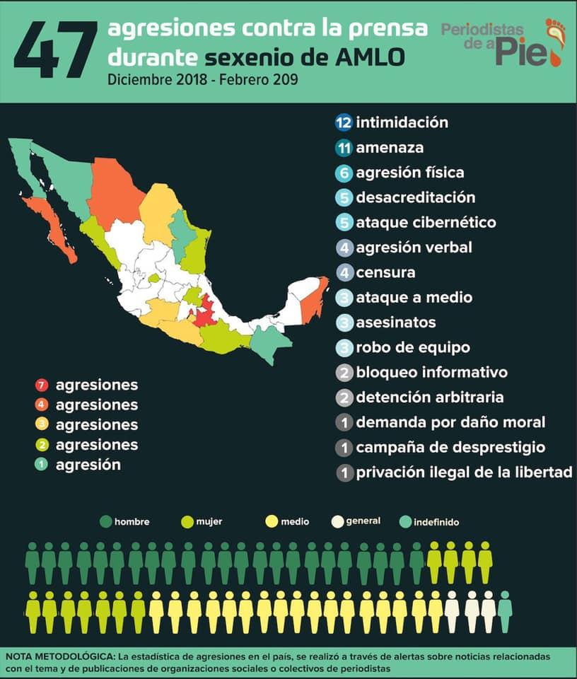 47 agresiones contra la prensa durante sexenio de AMLO