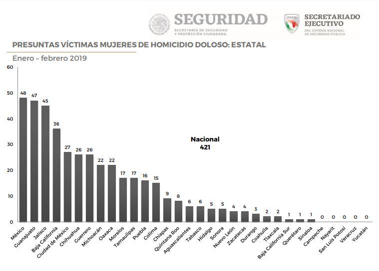Prevalece violencia contra las mujeres en Guanajuato; se cometen 47 feminicidios en 2019