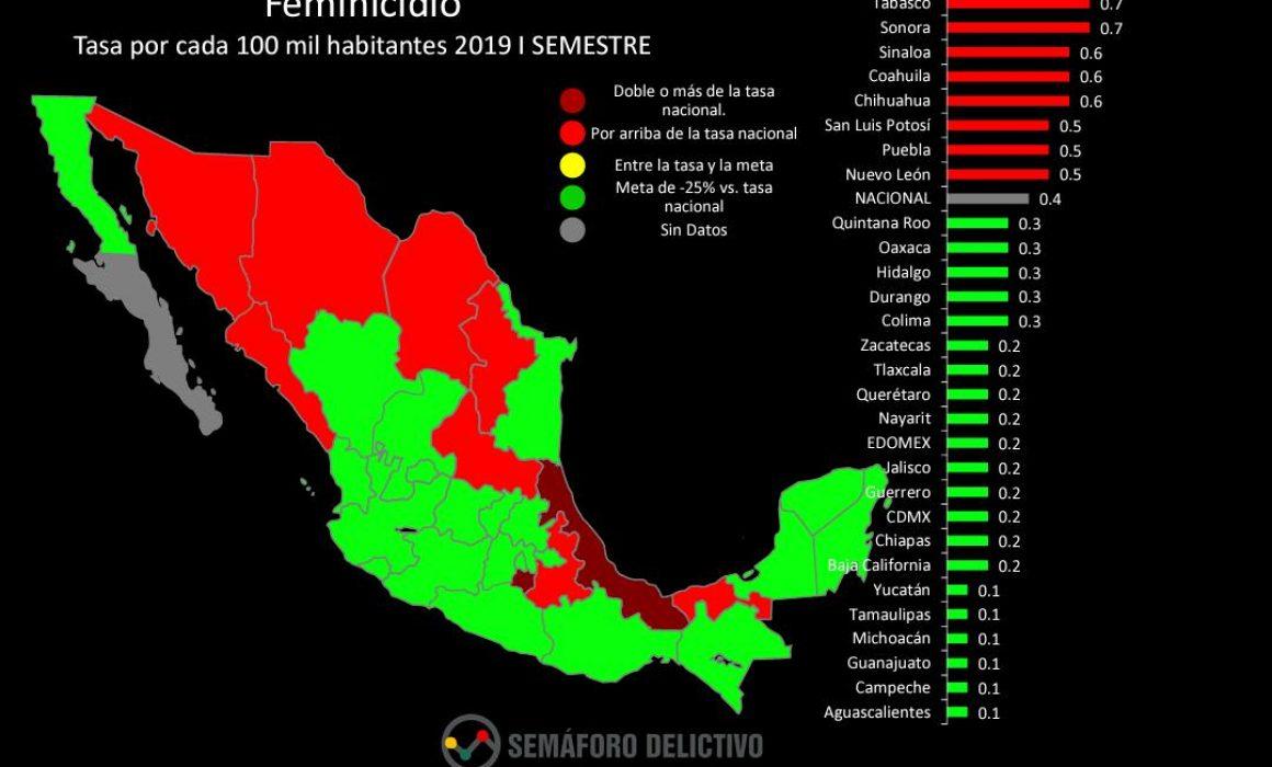 Morelos, en segundo lugar en feminicidios: Semáforo Delictivo