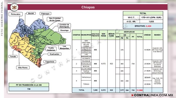Oficial, militarización de Chiapas, Oaxaca, Guerrero y Península de Yucatán
