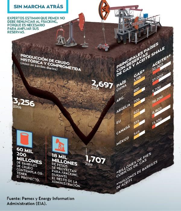 Van 18 mil mdp para fracking