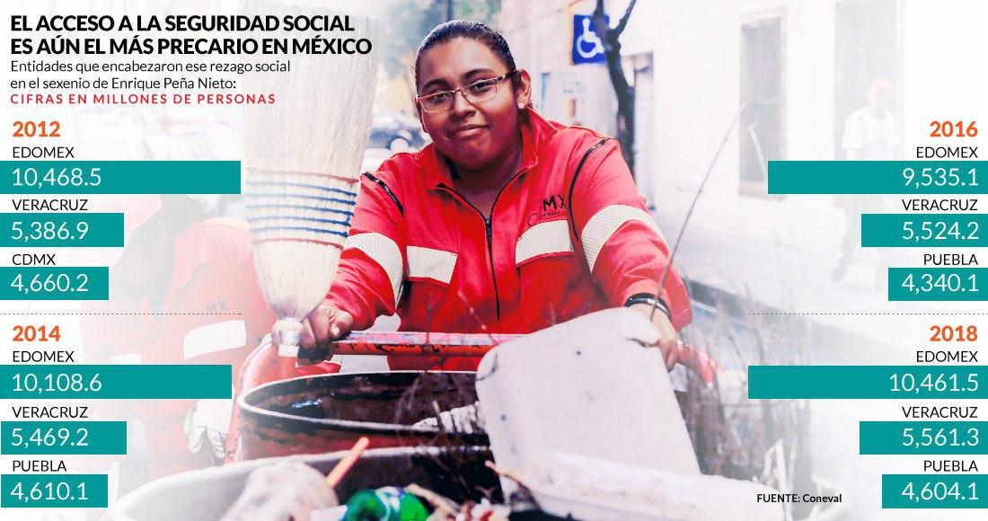 Más de 70 millones de mexicanos viven hoy sin pensión ni seguro; Edomex es líder en esas carencias