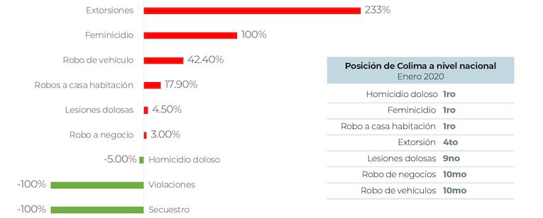 Colima es líder nacional en homicidios, feminicidios y robos