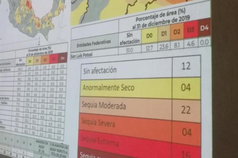 Declaratoria de Sequía Extrema emite CONAGUA para San Luis Potosí