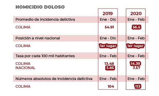 Colima rebasa la media nacional en siete delitos de alto impacto