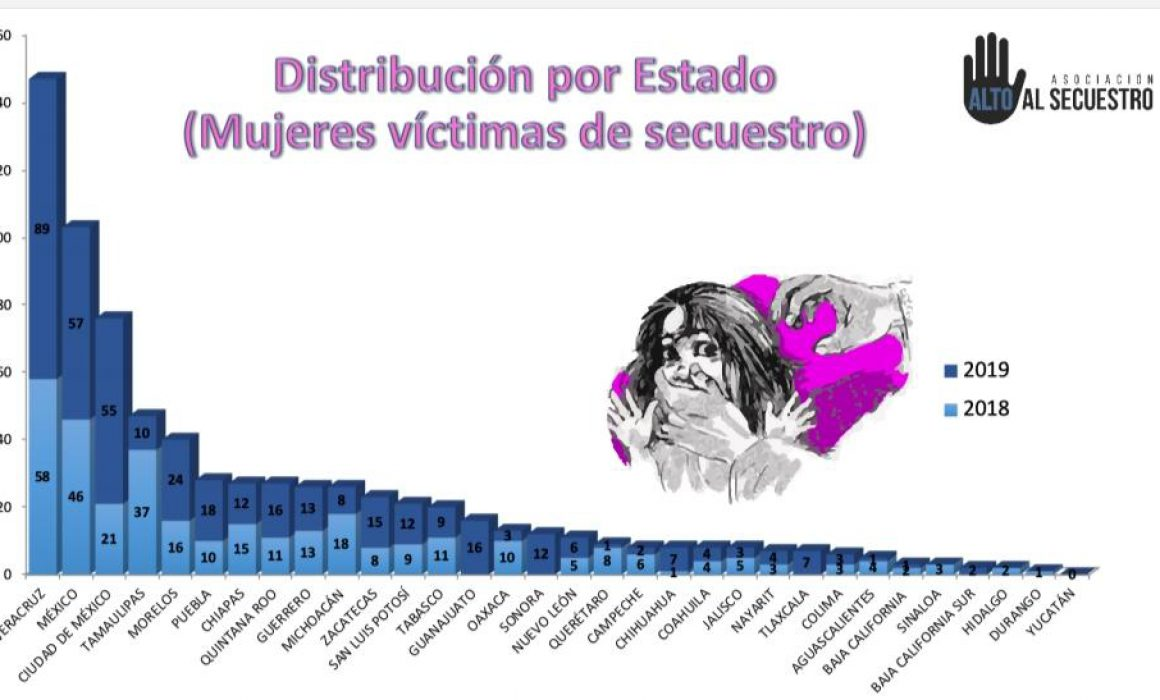 SLP en doceavo lugar de secuestro contra mujeres