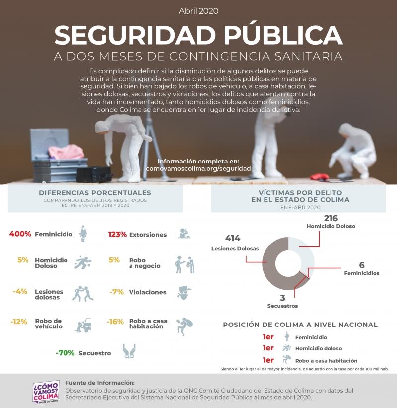 Se presentan 10.7 denuncias diarias por violencia familiar en Colima; aumentan 32 por ciento (Colima)