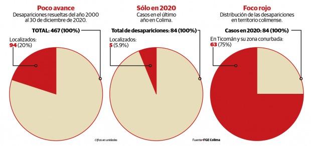 Localiza Colima sólo a 20% de desaparecidos